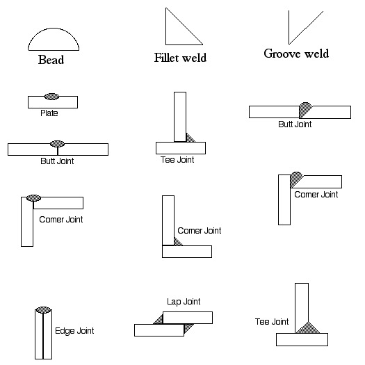 The Weld Types
